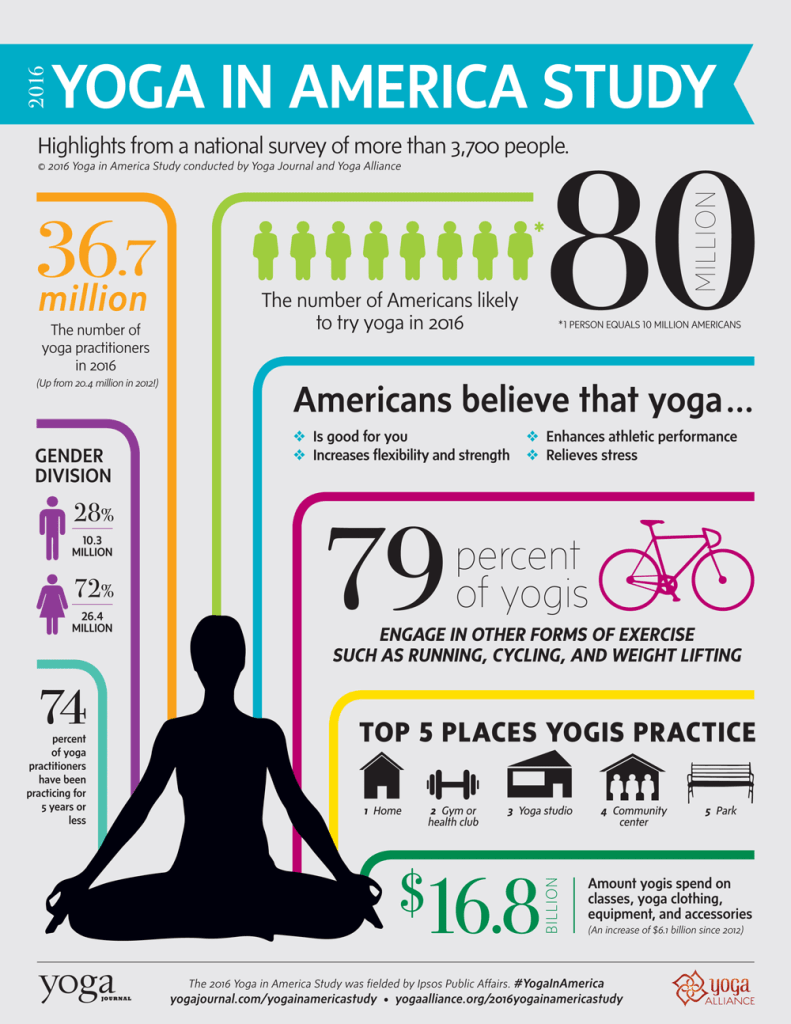 yoga practitioners spend $16 billion