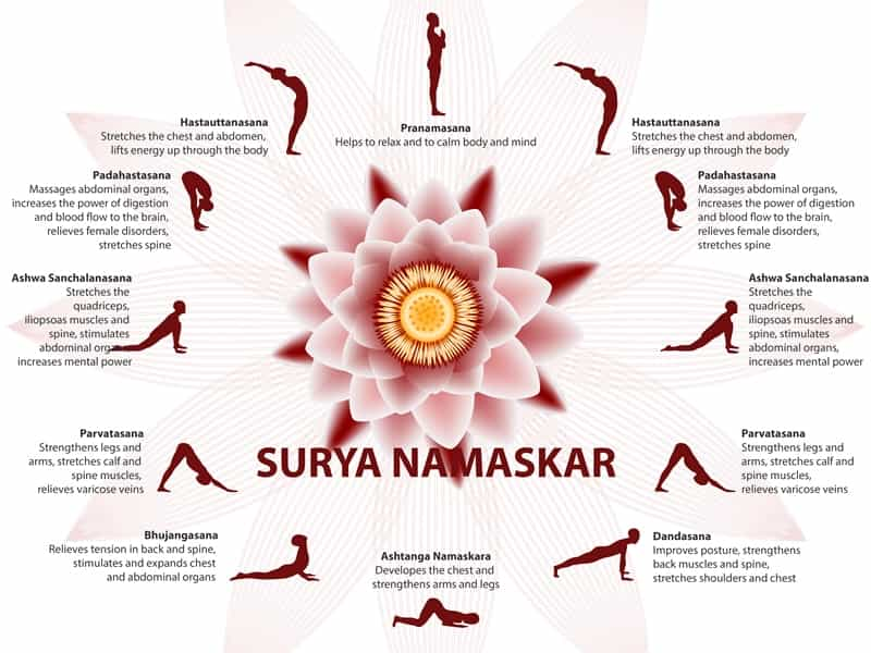 what is surya namaskar